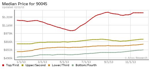 90045 trend graph.121213