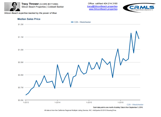 westchester ca real estate median sales price chart 90045 Real Estate News