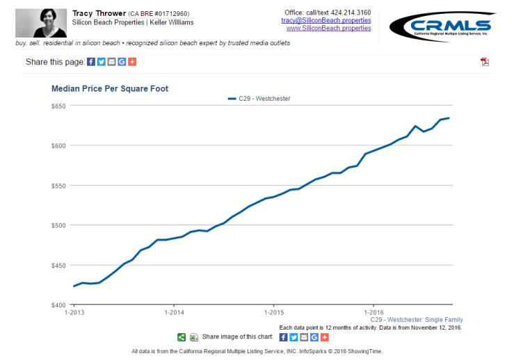 westchester real estate 90045 price per square foot trend chart 90045 Real Estate News